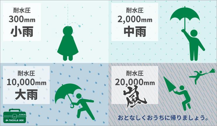一般的な耐水圧で耐えられる雨の目安