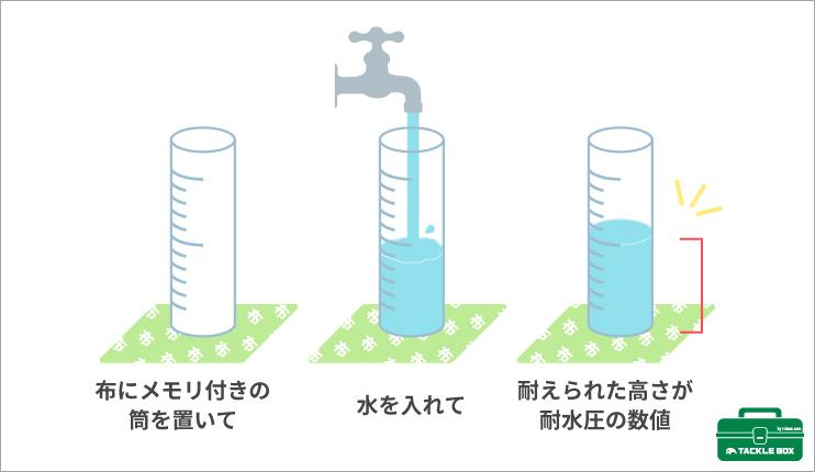 生地に染み込もうとする水の力を抑える「耐水圧」