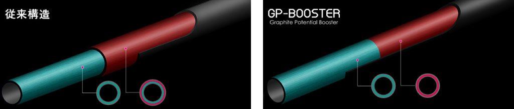 GP-BOOSTER – 素材を最大限に引き出す新設計
