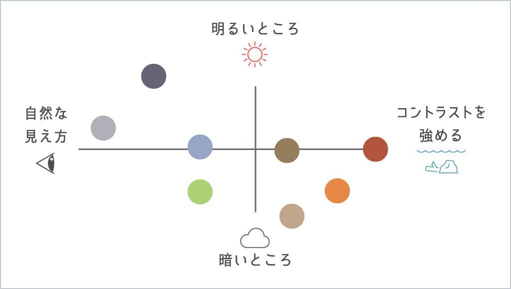 偏光グラスの色の選び方